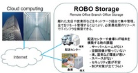 Remote Office Branch Office Storage 小規模ITルームに最適