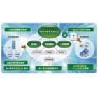 廃棄物の管理業務の効率化とコンプライアンスの徹底を支援する廃棄物総合管理サービス『GENESYS ECO(ジェネシスエコ)』