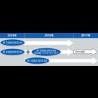 インド BIS認証 情報処理機器の適用規格IS 13252(Part 1):2010 A2が強制に