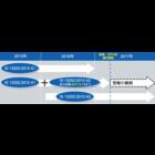 インド BIS認証 情報処理機器の適用規格IS 13252(Part 1):2010 A2の強制開始日が2017年5月14日に延期
