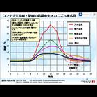 海上コンテナの結露事故とその対策について。セミナー開催(三洋、MTI)